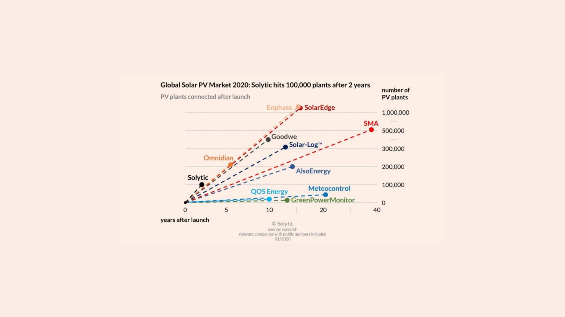 Global Solar PV Market 2020