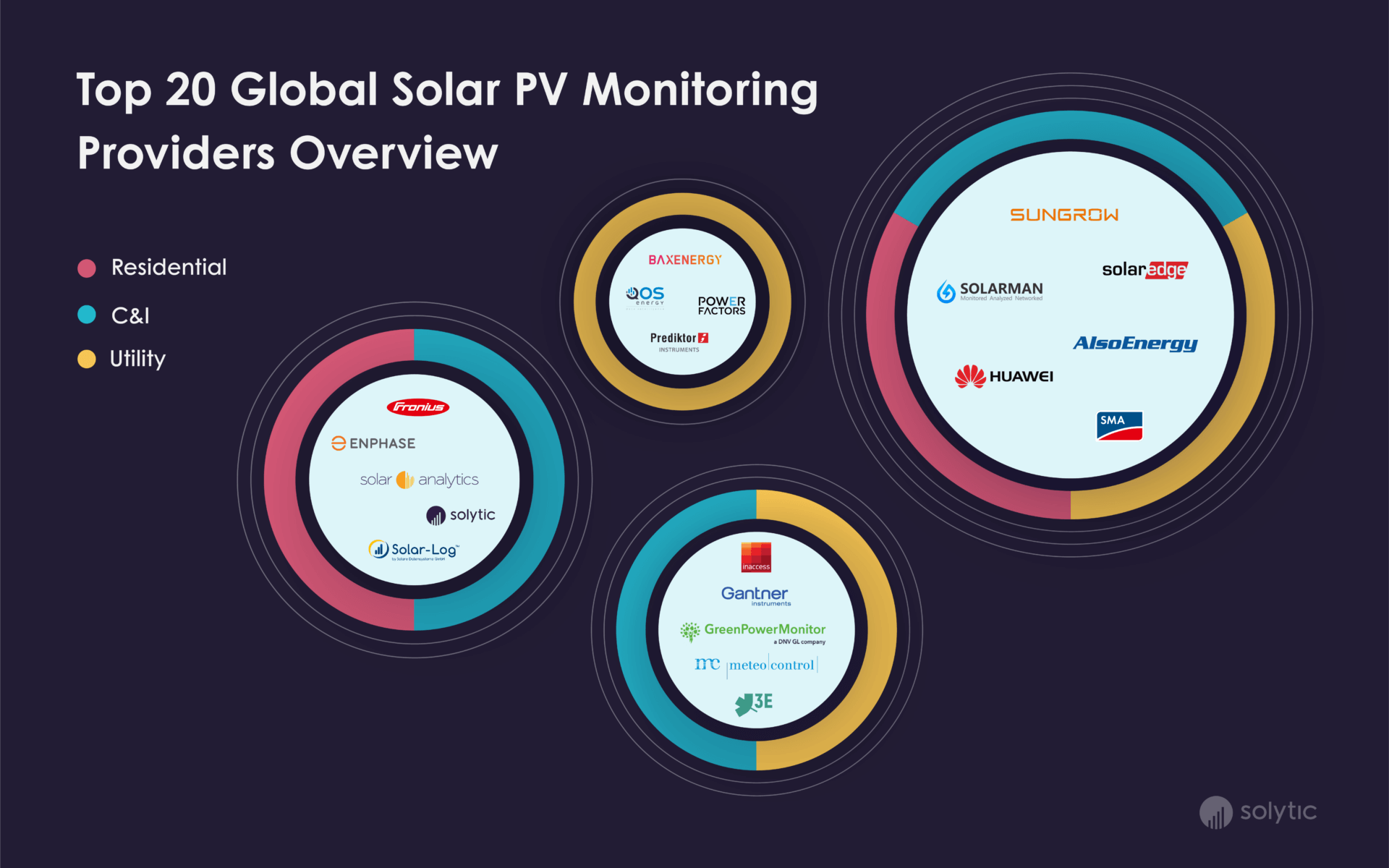 PV Monitoring Provider Overview