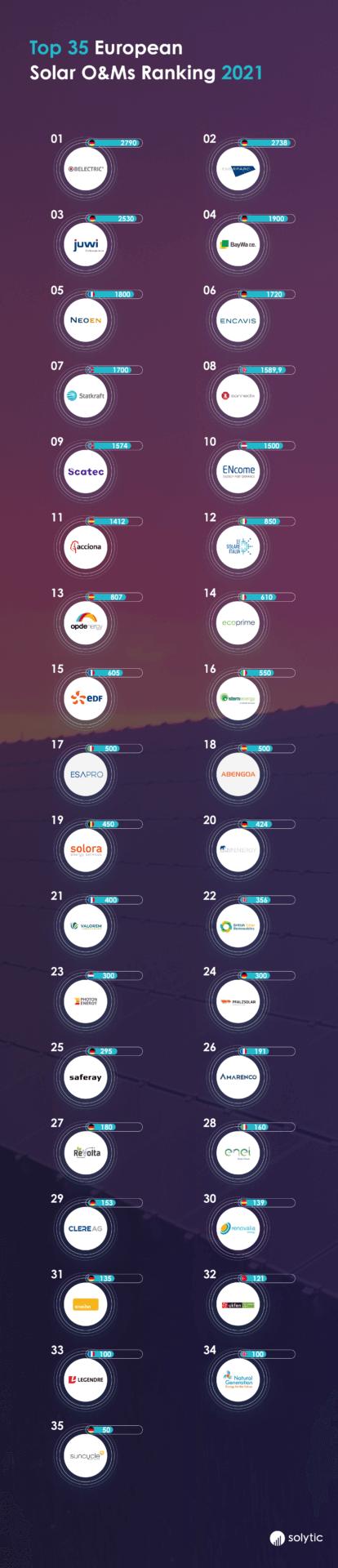 Top European Solar PV O&M Operations Ranking